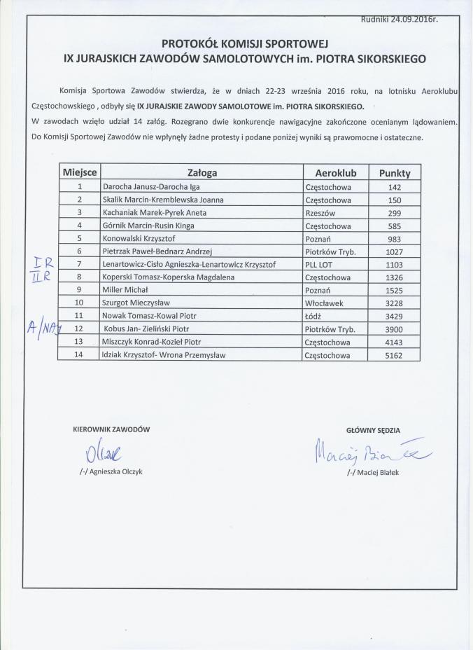 wyniki-2016-jura